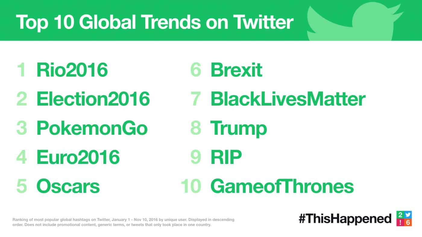 Featured image for Twitter Reveals Best Moments Of 2016 With #ThisHappened