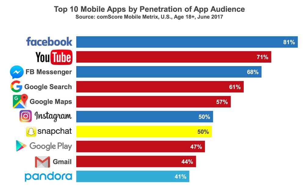 Featured image for The 10 Most Popular Mobile Apps for Smartphones
