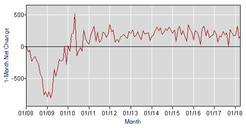 job market growth 2008 through 2018