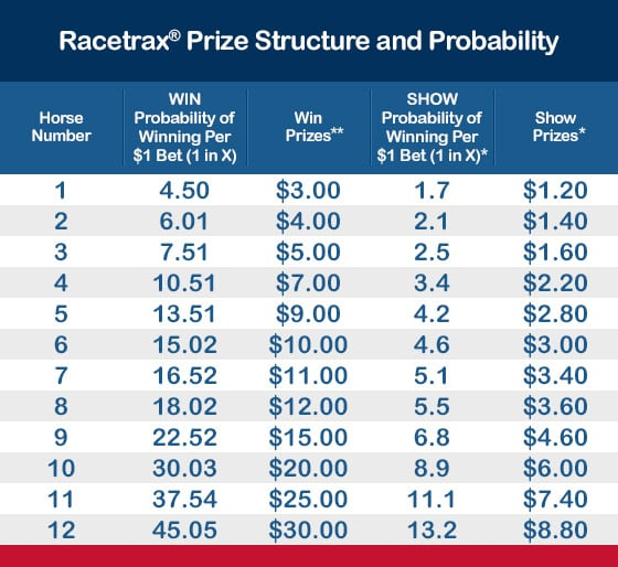 Horse betting trifecta calculator winnings securities law aiding and abetting liability