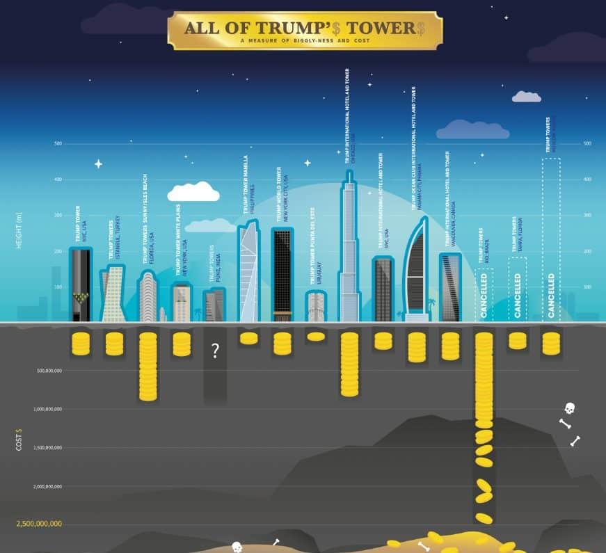 trump-towers